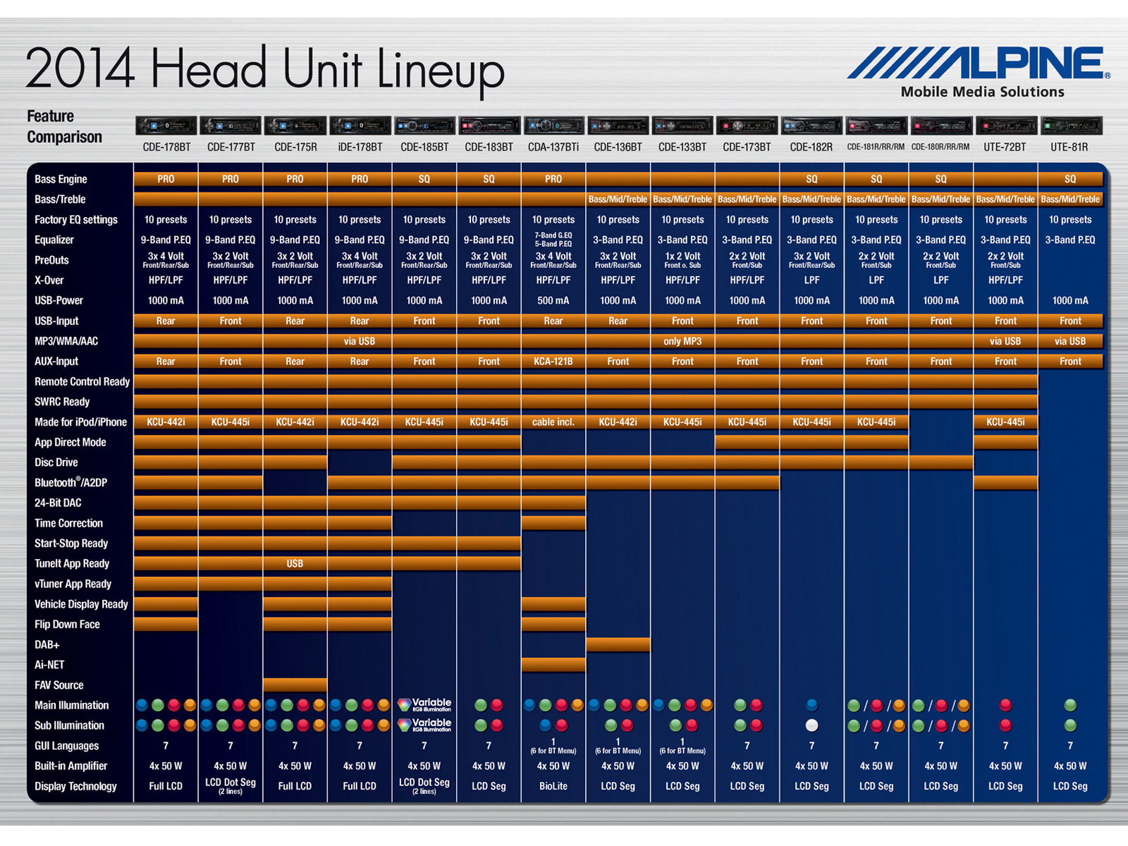 http://www.alpine.co.uk/fileadmin/images/MainNavigation/Products/Charts/2014/productpic_2014_Head_Unit_Lineup_15_HUs_EN.jpg