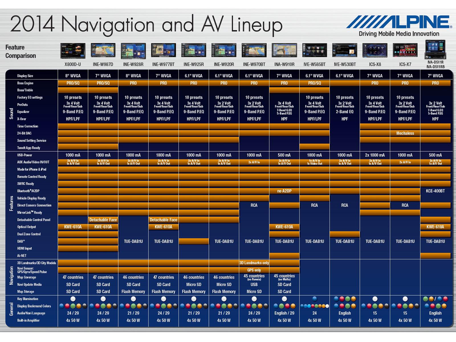 2 Din Mobile Media Station Alpine Ive W530bt Equalizer Wiring Diagram