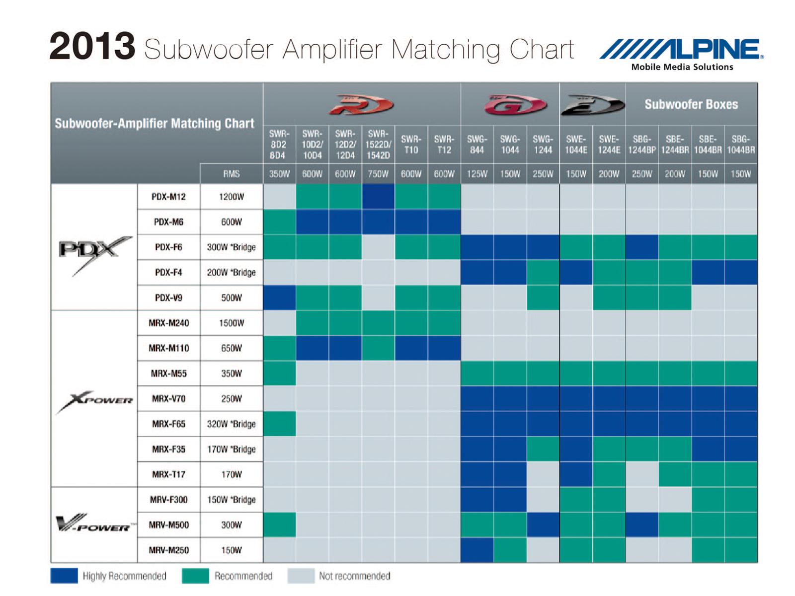 Alpine Amplifier Speaker Matching Charts Mrp M500 Wiring Diagram Chart 2013